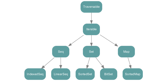 Scala collection hierarchy