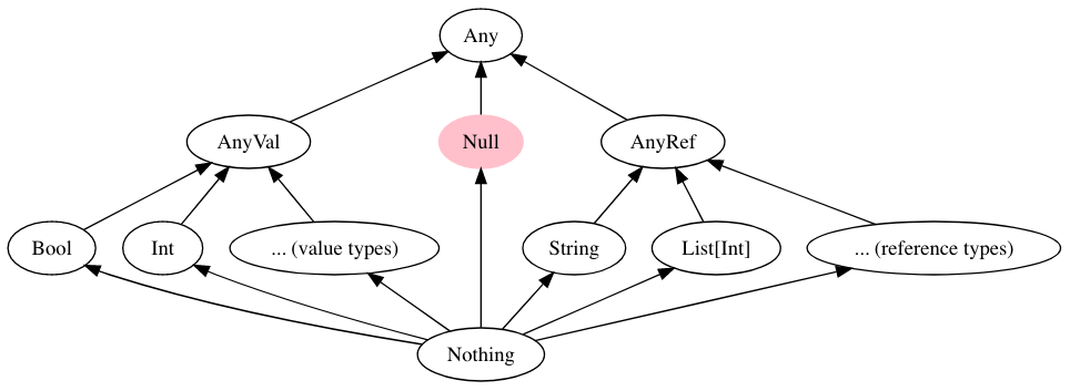 https://docs.scala-lang.org/resources/images/scala3/explicit-nulls/explicit-nulls-type-hierarchy.png